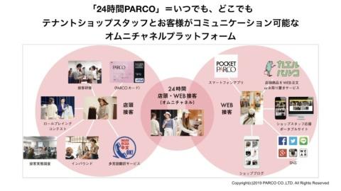 「24時間PARCO」のコンセプトイメージ(提供:パルコ)