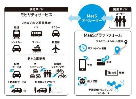 MaaSを構成するプレーヤーのイメージ 出典:『MaaS モビリティ革命の先にある全産業のゲームチェンジ』(日経BP社)