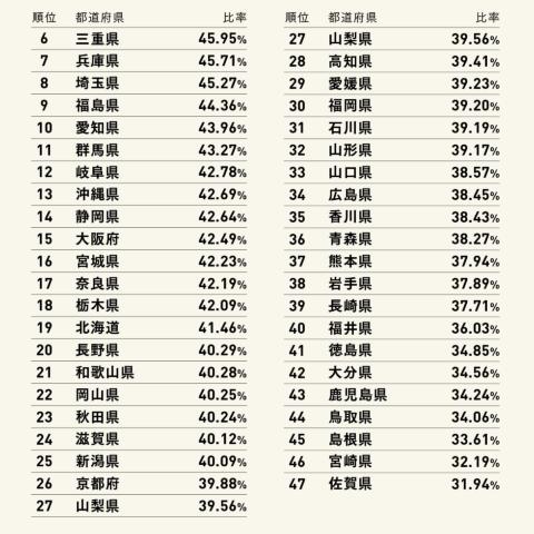 キャッシュレス決済利用額比率ランキング(6~47位)