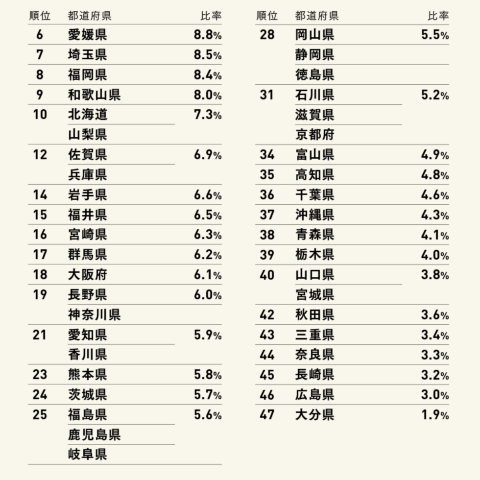 QRコード決済利用意向ランキング(6~47位)