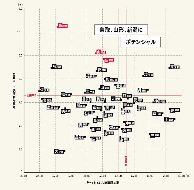 キャッシュレス決済額比率(横軸)×QRコード決済利用意向(縦軸)