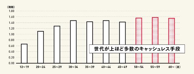キャッシュレス決済手段の平均利用数