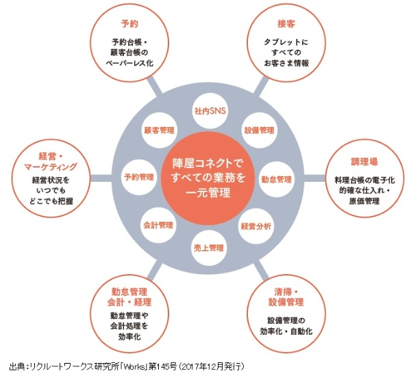 元湯陣屋が開発した「陣屋コネクト」は予約、売り上げ、勤怠管理など経営に関するあらゆる情報を一元管理できる