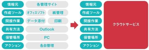 串カツ田中はクラウドサービスを導入し、社内に分散していたデータの一元管理を可能にした