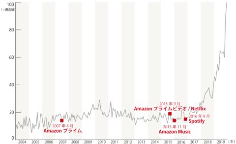 キーワード「サブスクリプション」のGoogle Trendsによる人気動向 (2004年1月~19年10月)