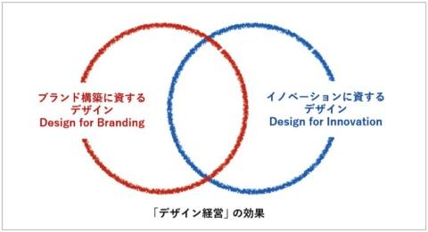 「デザイン経営」は、ブランドとイノベーションを通じて、企業の産業競争力の向上に寄与するという(「『デザイン経営』宣言」の報告書より)
