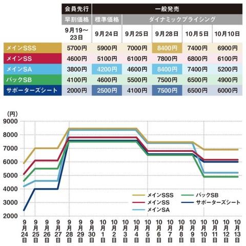 ニッパツ三ツ沢競技場での人気カードはチケット価格が高騰