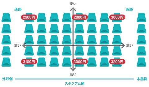 上段より下段、内側より通路側の席の人気を価格に反映