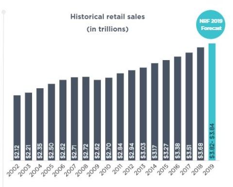 全米小売業の売上高予測(出所:NRF)