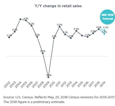 2019年の小売業の前年比成長率は微減の見通し(出所:NRF)