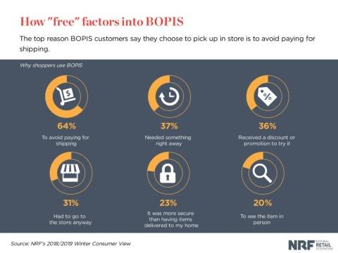 ネットの商品を実店舗で受け取る「BOPIS」を利用する理由(出所:NRF「2018/2019 ウインター・コンシューマー・ビュー」)