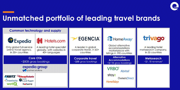 エクスペディアのグループ企業。コンシューマ向けだけでなく、法人向け、民泊、他社のサイトを比較するメタサーチなど様々なカテゴリーでビジネスを行っている(出所:同社決算資料)