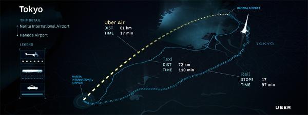 東京エリアでUber Airを利用した際の、タクシーや列車との比較。100分前後が17分と大幅まで短縮される(出所:ウーバー)