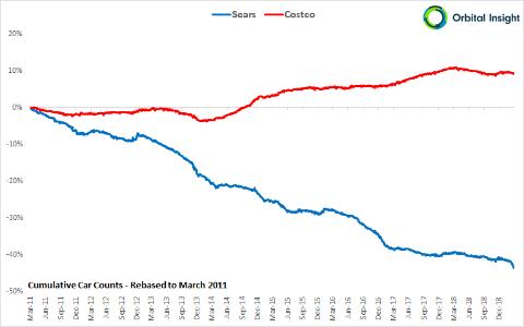 コスコとシアーズの店舗における駐車台数の比較(出所:オービタル・インサイト)