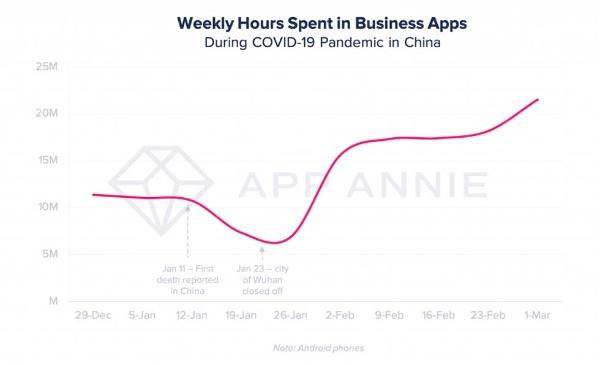 ビジネスアプリの全世界での利用時間(出所/米アップアニー)