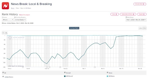 ローカルニュースアプリ「News Break」のダウンロードランキングの推移(iPhone用の米国内、出所/米アップアニー)