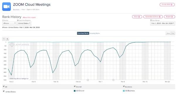 「ZOOM Cloud Meetings」のダウンロードランキングの推移(iPhone用の米国内、出所/米アップアニー)