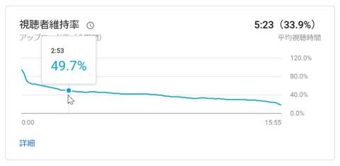 YouTube 配信者の管理画面で確認できる「視聴者維持率」。動画の内容にもよるが、 大半の視聴者は3分程度で離れてしまう、という傾向があるようだ