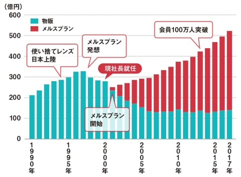メニコンの国内コンタクトレンズ関連事業の業績推移(年度)。「メルスプラン」の導入で業績はV字回復(データ提供:メニコン)