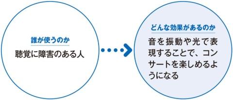 日本フィルと落合陽一氏 振動と光で聴覚障害者も楽しめる演奏会(画像)