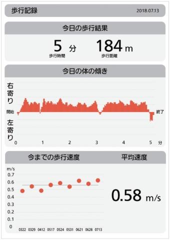 歩行記録を表示する画面。グラフ化することで、トレーニングの効果を分かりやすくしている