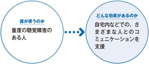 AIがチャイム音を認識 光や文字で表示、富士通が挑む新情報端末(画像)
