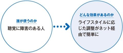 スマホとネットにつながるスマート補聴器 同時通訳の可能性も(画像)