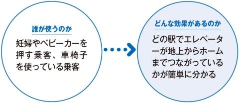 東京メトロ、スマホサイトで駅内のスムーズな移動をサポート(画像)