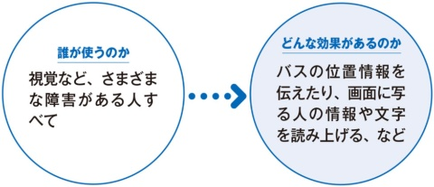 日本MSがAIで障害を持つ人を支援 バスの位置が音声で分かる(画像)