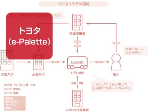 トヨタ「MaaS専用車」のビジネスモデル図解 物流や飲食店が大変革(画像)