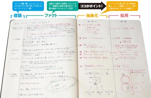 メモ魔こそアイデアを生める SHOWROOM前田氏の手帳テク(画像)