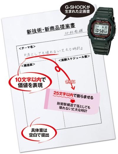 伊部氏は提案書に「落としても壊れない丈夫な時計」とだけ書いて提出した。これがG-SHOCK誕生の原点になった