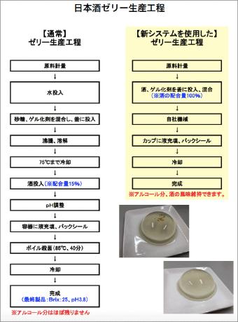 左:従来のゼリー製造方法、右:ユキオーの製造方法(資料提供/ユキオー)