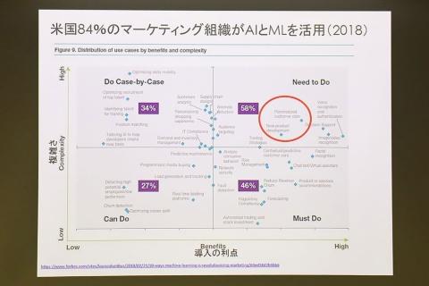 石角氏が提示したマトリックス。縦軸が導入の複雑さで、横軸が導入効果。チャットボットから自動発注まで、さまざまなサービスが並ぶ