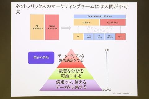 ピラミッド型のダイアグラムは、ネットフリックスがまとめた検証過程や意思決定における考え方(上半分の図)を石角氏が再構成した図だ。データ収集作業は自動化をしても、最終的にデータ・ドリブンの判断を下すのは人間であるという思想を表している