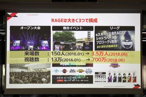RAGEは、「オープン大会」と呼ばれる誰でも無料で参加できるさまざまなタイトルのeスポーツ大会の運営や、幕張メッセ・東京ビッグサイトなど、来場者数が1万人を超えるような「複合イベント」を定期的に開催。「リーグ」では、名だたる企業がスポンサーになり、プロリーグを運営している