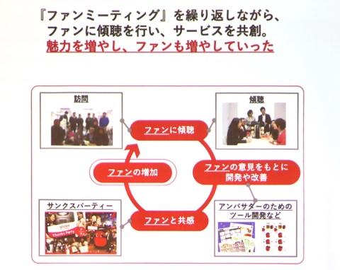 津田氏はネスカフェアンバサダーでも、ファンミーティングを繰り返して、ファンの意見を基にサービスを改善していった