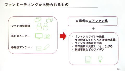 ファンミーティングはやりっぱなしにせず、記録を取って「ファンのツボ」を分析するための材料にしてほしいと津田氏