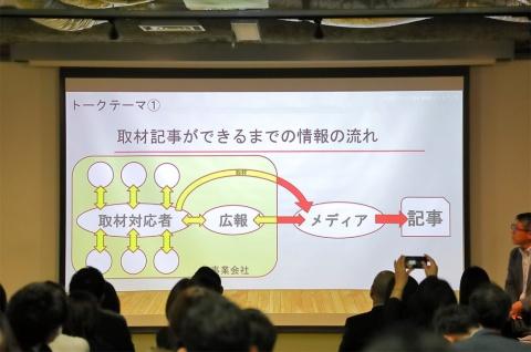 矢印は情報の流れを示している。黄色は、社内での情報のやり取りで、赤は会社の外に出た情報