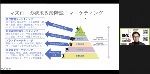 マズローが提唱した欲求5段階説
