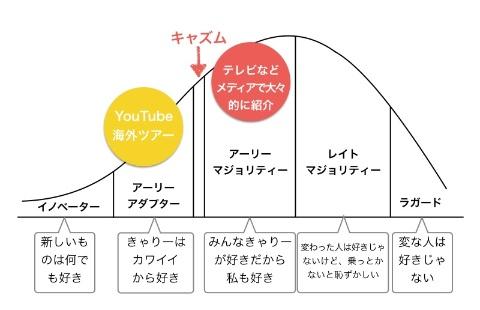 製品ライフサイクルを用いて「きゃりーぱみゅぱみゅ」が、どういう人々に受け入れられていったかを表した図