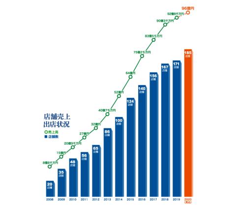 ゆで太郎システムチェーンの店舗は2020年に185店舗に達する見込み。売り上げも伸び続けている(写真提供/ゆで太郎システム)
