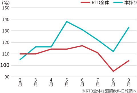 RTDの売り上げ前年比