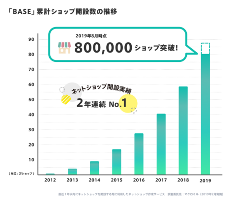 BASEで開設されたネットショップは、2019年8月時点で累計80万店舗を突破した
