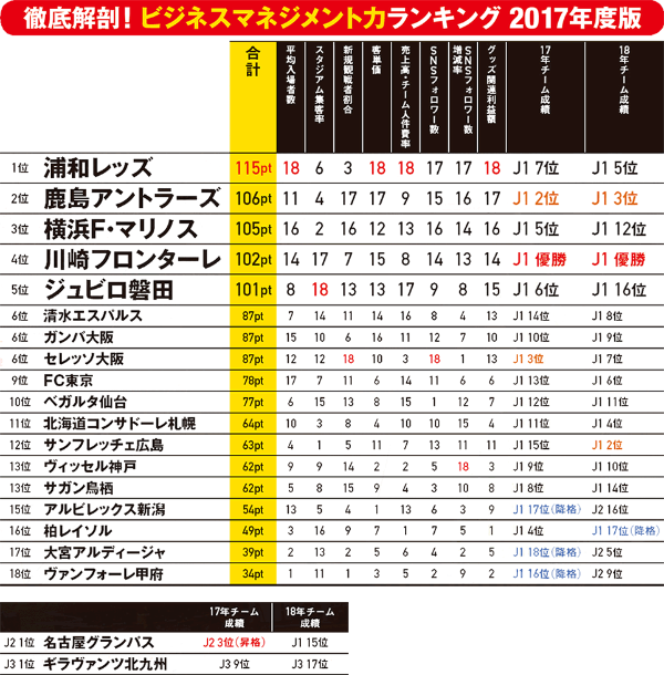 Jリーグ55クラブのビジネス力をランキング 2位は鹿島、1位は?(画像)