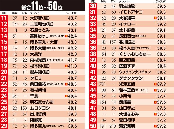 10位の伊達みきお、14位の富澤たけし、43位の米津玄師は18年2月、48位の大坂なおみは18年11月より調査対象に追加。24位の千鳥は17年2月まで調査時期は5月と11月の年2回