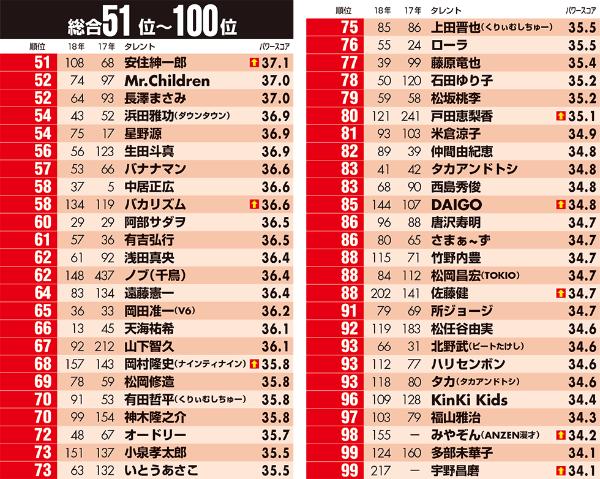 98位のみやぞんは17年8月、99位の宇野昌磨は17年5月より調査対象に追加
