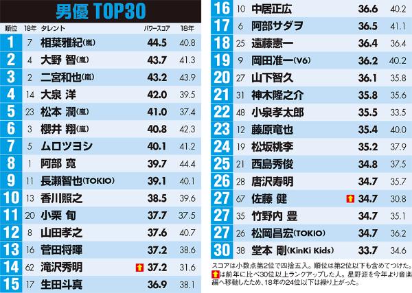 嵐メンバーが男優上位3位を独占 大泉洋、佐藤健も躍進(画像)