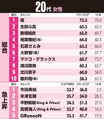 嵐が10代人気を独占 生田斗真は20代で2位【女性人気ランキング】(画像)