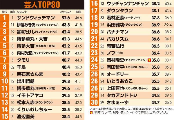 芸人編 サンドと華大がトップ5を独占 NHK出演者が強さを見せる(画像)